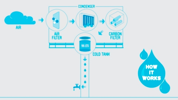 Water generator: how it works