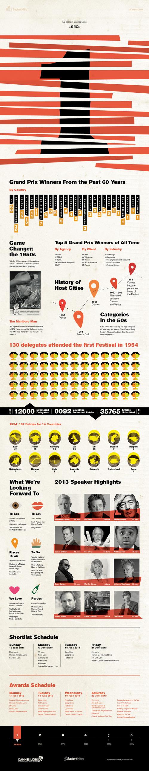 Infografía Cannes