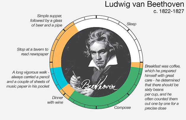 la historia de beethoven: