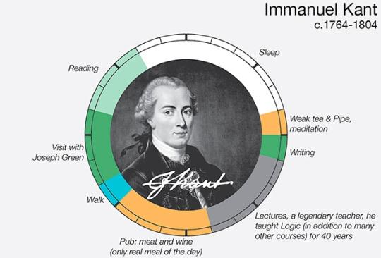 Kant  routine