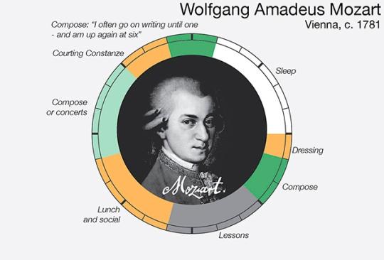 Mozart  routine