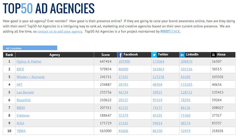 Agencias mejor posicionadas una pausa para la publicidad for Ad agency in usa